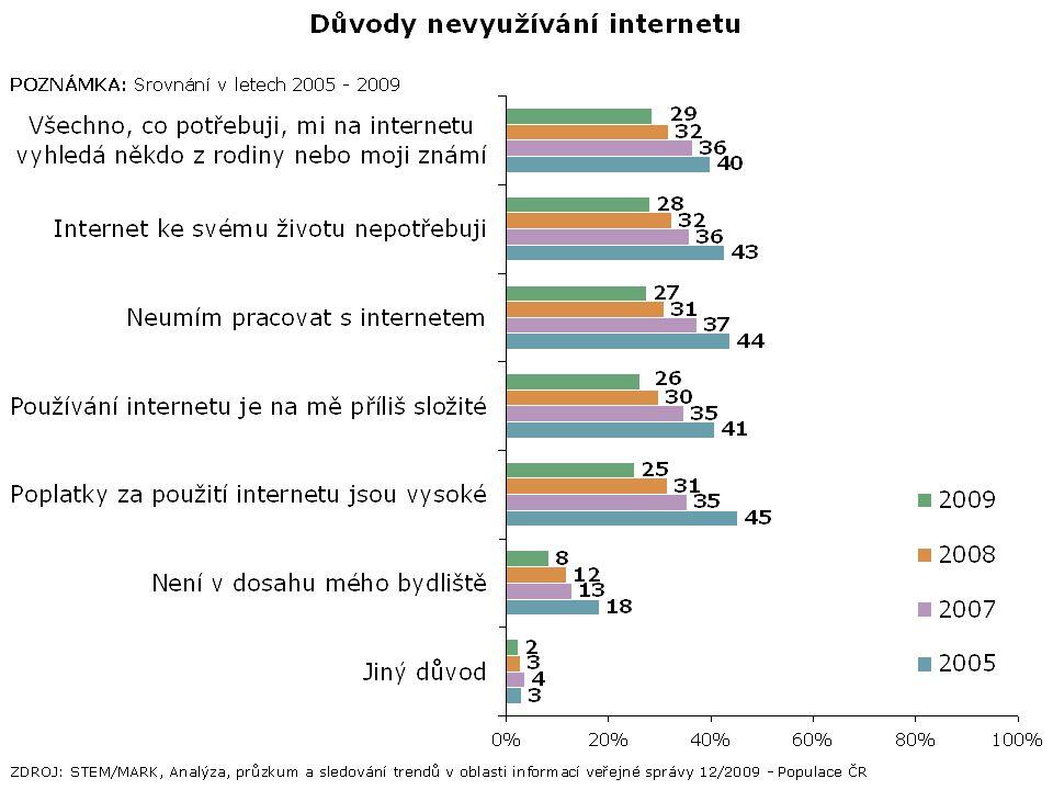 Využití internetu k řešení životních situací [%]