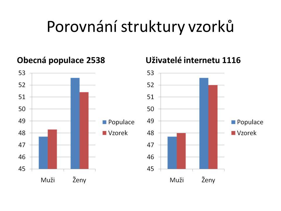 Porovnání struktury vzorků Obecná populace 2538Uživatelé internetu 1116