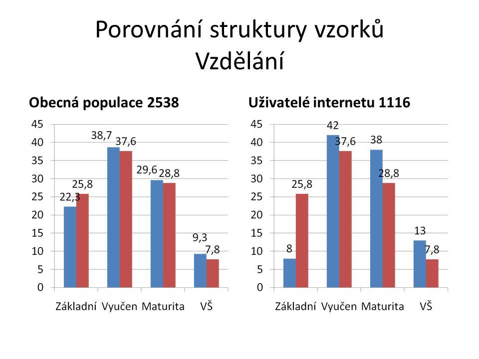 Porovnání struktury vzorků Vzdělání Obecná populace 2538Uživatelé internetu 1116