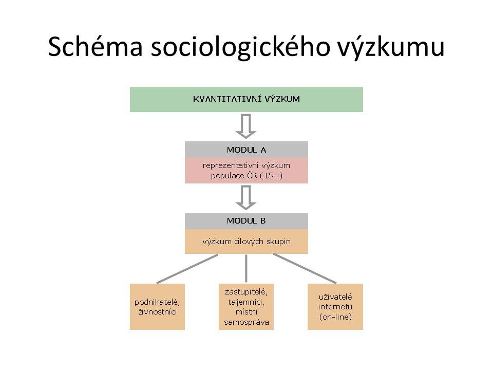 Schéma sociologického výzkumu