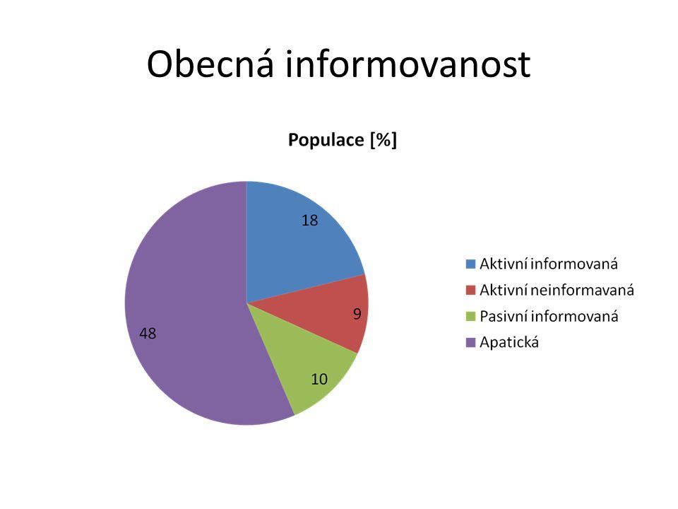 Obecná informovanost