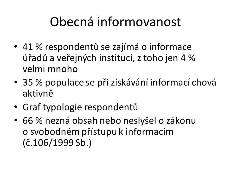 41 % respondentů se zajímá o informace úřadů a veřejných institucí, z toho jen 4 % velmi mnoho 35 % populace se při získávání informací chová aktivně Graf typologie respondentů 66 % nezná obsah nebo neslyšel o zákonu o svobodném přístupu k informacím (č.106/1999 Sb.)