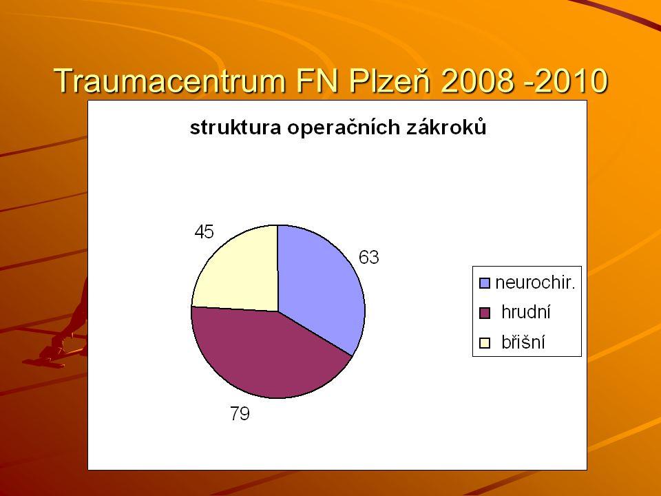 Komplikace - úmrtí r.2010 18 zemřelých ze 77 chirurgických polytraumat tj.