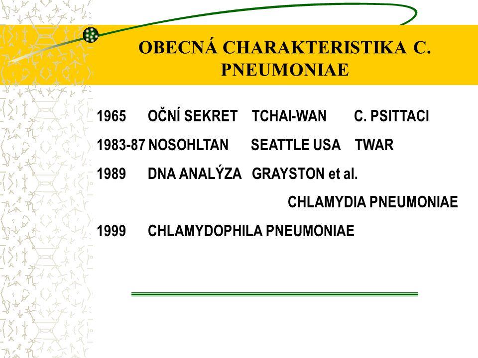 OBECNÁ CHARAKTERISTIKA C. PNEUMONIAE 1965 OČNÍ SEKRET TCHAI-WAN C. PSITTACI 1983-87 NOSOHLTAN SEATTLE USA TWAR 1989 DNA ANALÝZA GRAYSTON et al. CHLAMY