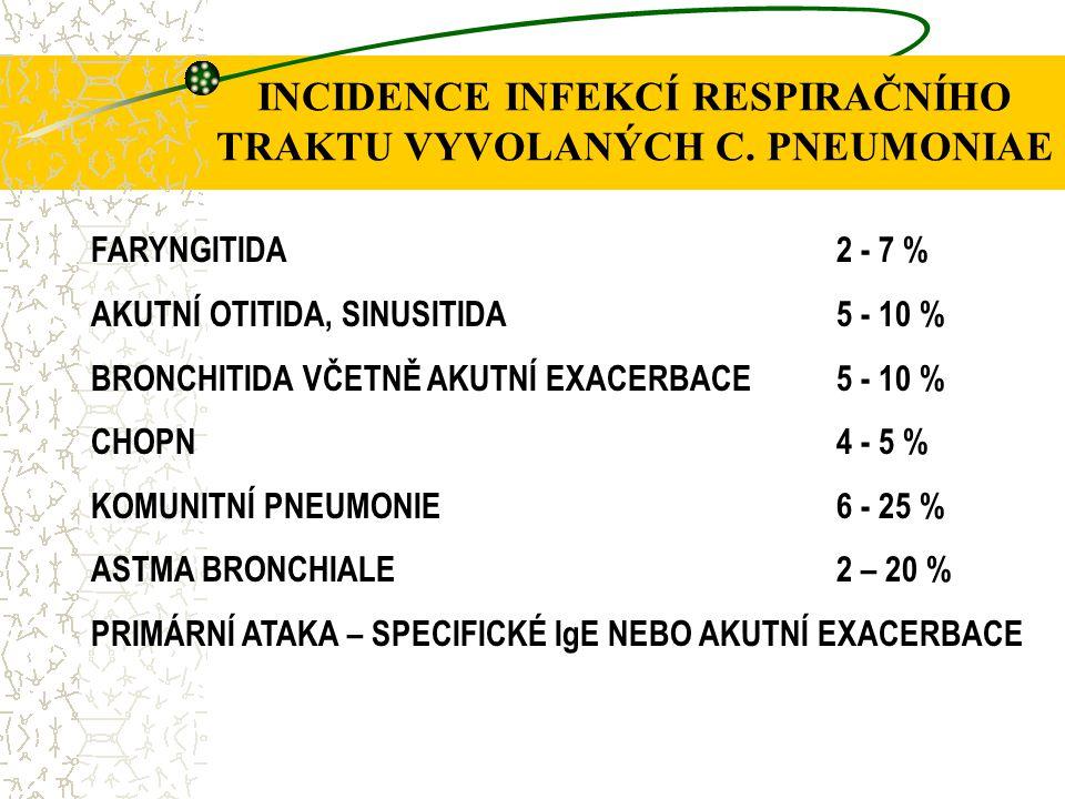 INCIDENCE INFEKCÍ RESPIRAČNÍHO TRAKTU VYVOLANÝCH C. PNEUMONIAE FARYNGITIDA2 - 7 % AKUTNÍ OTITIDA, SINUSITIDA5 - 10 % BRONCHITIDA VČETNĚ AKUTNÍ EXACERB