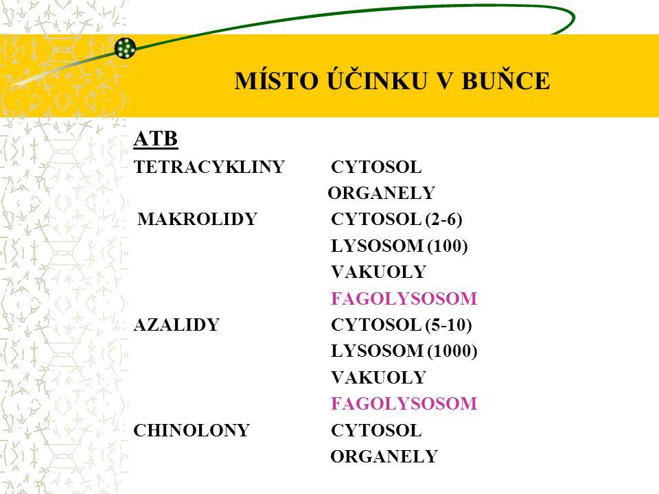 MÍSTO ÚČINKU V BUŇCE ATB TETRACYKLINY CYTOSOL ORGANELY MAKROLIDY CYTOSOL (2-6) LYSOSOM (100) VAKUOLY FAGOLYSOSOM AZALIDYCYTOSOL (5-10) LYSOSOM (1000)