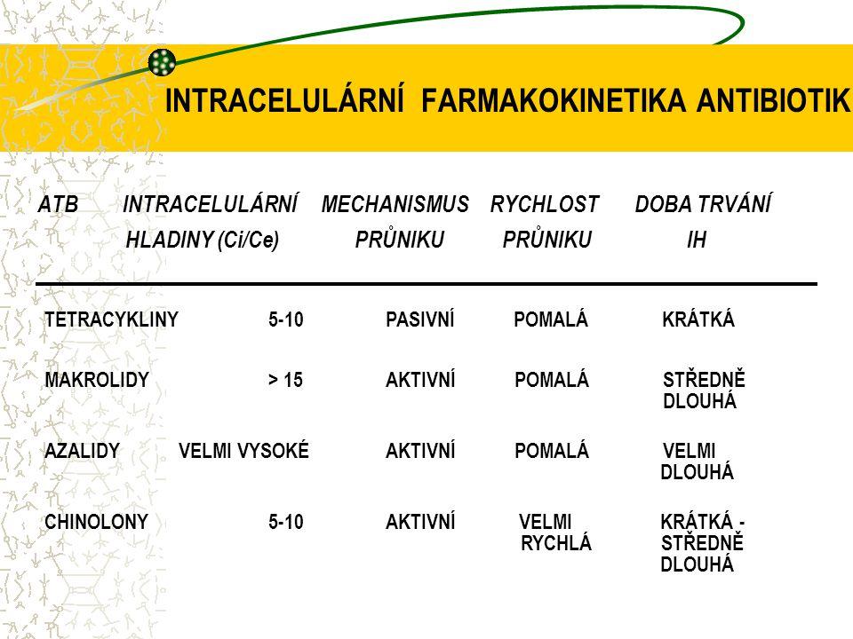 INTRACELULÁRNÍ FARMAKOKINETIKA ANTIBIOTIK ATBINTRACELULÁRNÍ MECHANISMUS RYCHLOSTDOBA TRVÁNÍ HLADINY (Ci/Ce) PRŮNIKU PRŮNIKU IH TETRACYKLINY 5-10PASIVN