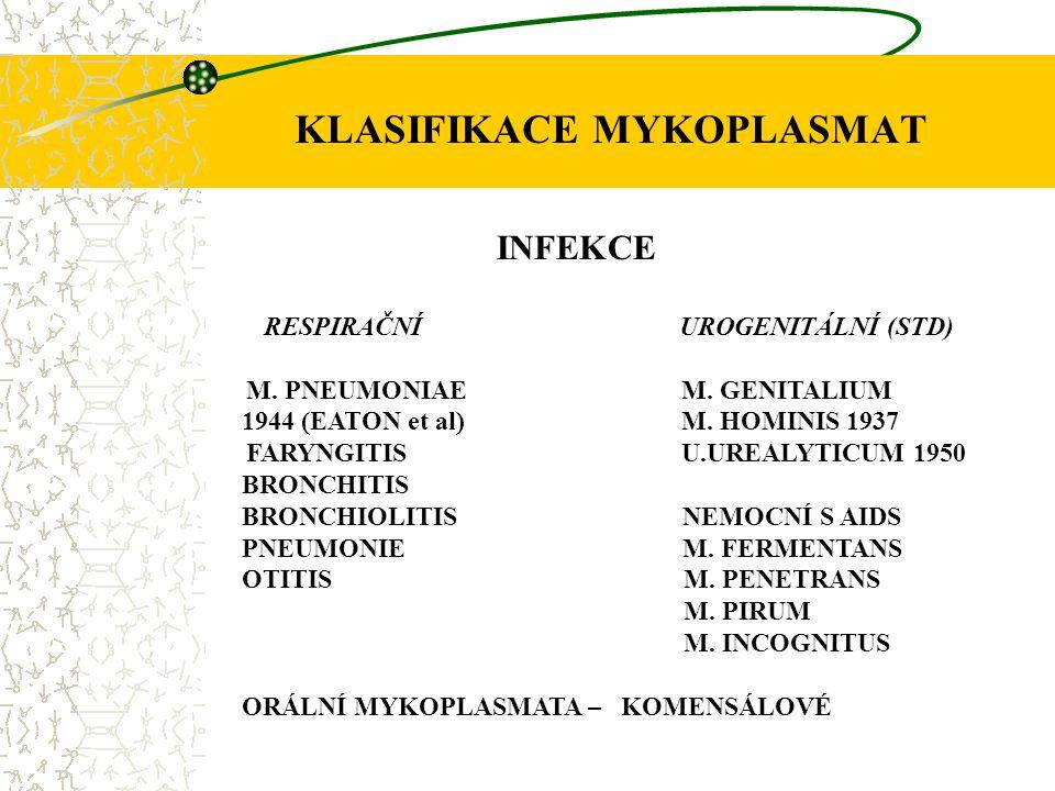 KLASIFIKACE MYKOPLASMAT INFEKCE RESPIRAČNÍ UROGENITÁLNÍ (STD) M. PNEUMONIAE M. GENITALIUM 1944 (EATON et al) M. HOMINIS 1937 FARYNGITIS U.UREALYTICUM