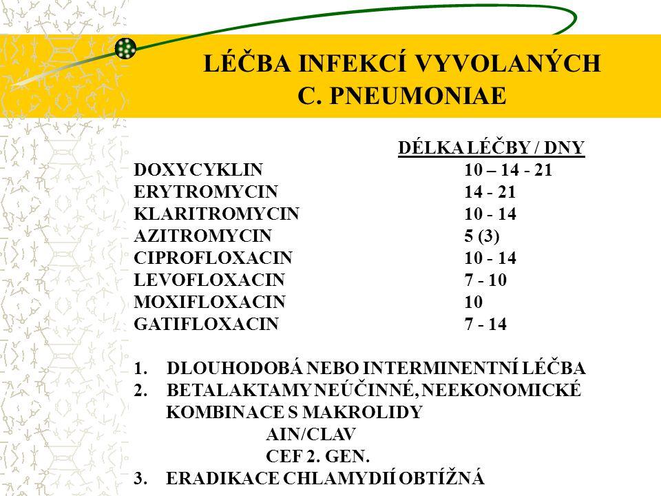 LÉČBA INFEKCÍ VYVOLANÝCH C. PNEUMONIAE DÉLKA LÉČBY / DNY DOXYCYKLIN10 – 14 - 21 ERYTROMYCIN14 - 21 KLARITROMYCIN10 - 14 AZITROMYCIN5 (3) CIPROFLOXACIN