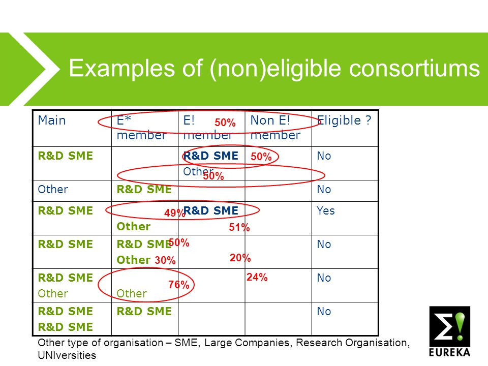 Examples of (non)eligible consortiums MainE* member E.