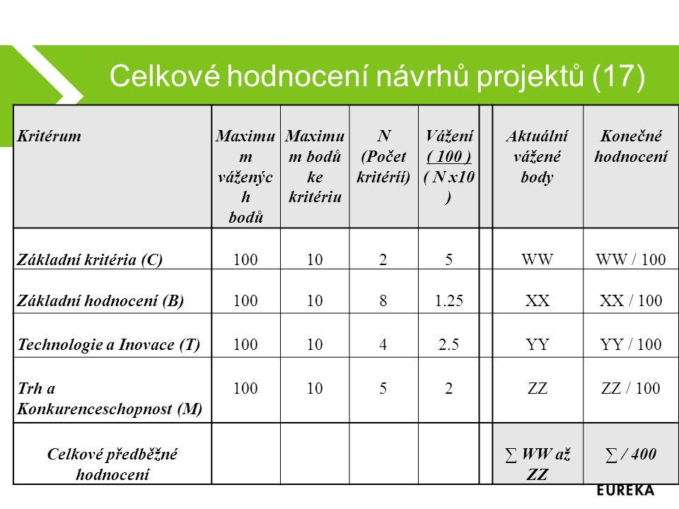 Celkové hodnocení návrhů projektů (17) KritérumMaximu m váženýc h bodů Maximu m bodů ke kritériu N (Počet kritéríí) Vážení ( 100 ) ( N x10 ) Aktuální vážené body Konečné hodnocení Základní kritéria (C)1001025WWWW / 100 Základní hodnocení (B)1001081.25XXXX / 100 Technologie a Inovace (T)1001042.5YYYY / 100 Trh a Konkurenceschopnost (M) 1001052ZZZZ / 100 Celkové předběžné hodnocení ∑ WW až ZZ ∑ / 400