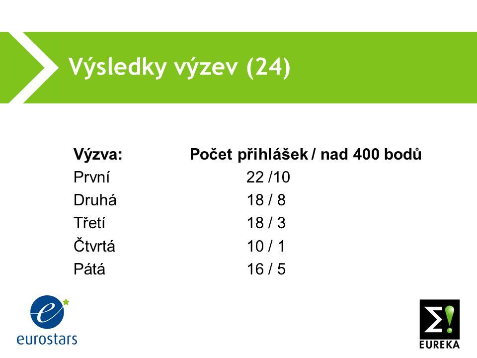 Výsledky výzev (24) Výzva: Počet přihlášek / nad 400 bodů První 22 /10 Druhá18 / 8 Třetí18 / 3 Čtvrtá10 / 1 Pátá16 / 5