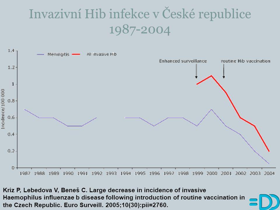 Příklady epidemií v důsledku poklesu proočkovanosti Pertuse (černý kašel)  Velká Británie  1974 pozastaveno očkování  1978 více než 100 000 případů, 38 úmrtí  Japonsko  Pokles proočkovanosti ze 70% na 20-40%  V roce 1974 393 případů a žádné úmrtí, v roce 1979 13 000 případů, 41 úmrtí Diftérie (záškrt) v postsovětských republikách  Rok 1989 – 839 případů, rok 1994 – 50 000 případů, 1700 úmrtí Spalničky v celé Evropě, zarděnky (Polsko, Japonsko)