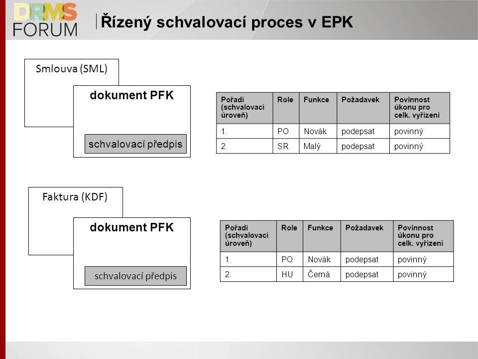 Řízený schvalovací proces v EPK Smlouva (SML) dokument PFK schvalovací předpis Pořadí (schvalovací úroveň) RoleFunkcePožadavekPovinnost úkonu pro celk.