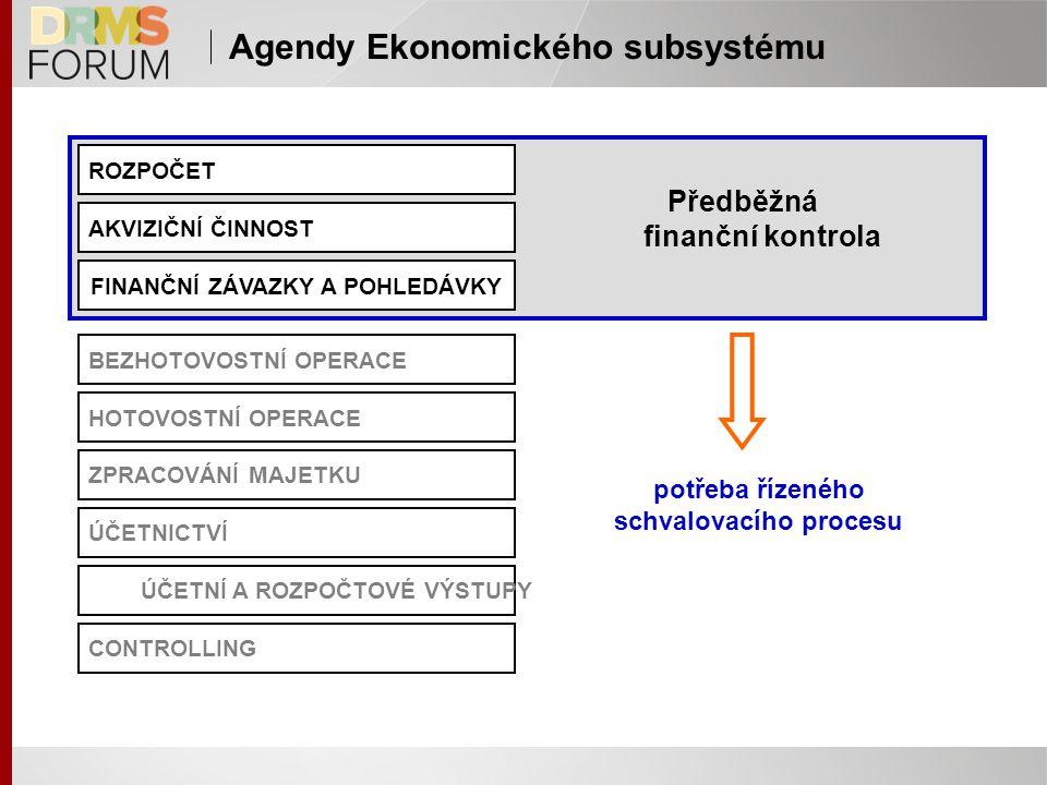Agendy Ekonomického subsystému ROZPOČET AKVIZIČNÍ ČINNOST FINANČNÍ ZÁVAZKY A POHLEDÁVKY BEZHOTOVOSTNÍ OPERACE HOTOVOSTNÍ OPERACE ZPRACOVÁNÍ MAJETKU ÚČETNICTVÍ ÚČETNÍ A ROZPOČTOVÉ VÝSTUPY CONTROLLING Předběžná finanční kontrola potřeba řízeného schvalovacího procesu
