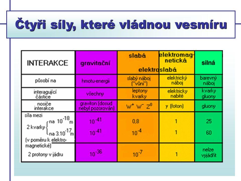 Čtyři síly, které vládnou vesmíru Gravitační Elektromagnetická Silná jaderná Slabá jaderná ___________________________________________________ ~ dalek