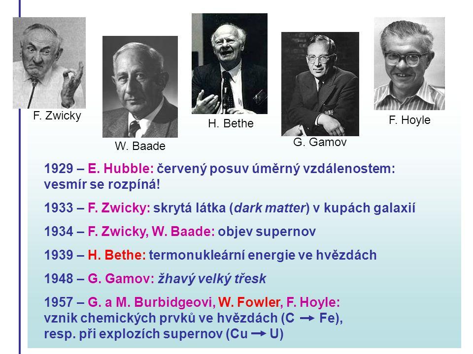 1929 – E. Hubble: červený posuv úměrný vzdálenostem: vesmír se rozpíná! 1933 – F. Zwicky: skrytá látka (dark matter) v kupách galaxií 1934 – F. Zwicky
