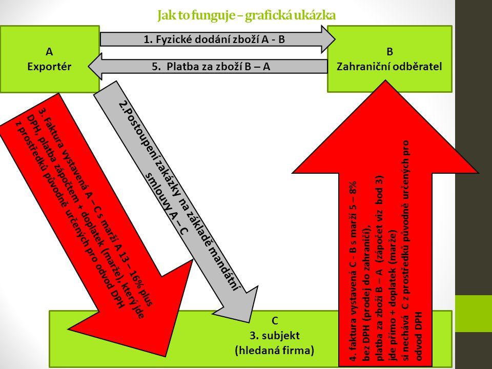 Kontakt iCompanies, s. r. o. IČ: 294 16 574 Adresa: Plzeňská 3217/16, Praha 5 – Smíchov, PSČ 150 00