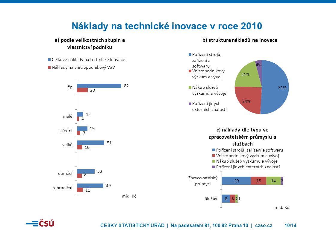 ČESKÝ STATISTICKÝ ÚŘAD | Na padesátém 81, 100 82 Praha 10 | czso.cz11/14 Veřejná podpora technických inovací % podíly na celkovém počtu technicky inovujících podniků v dané skupině