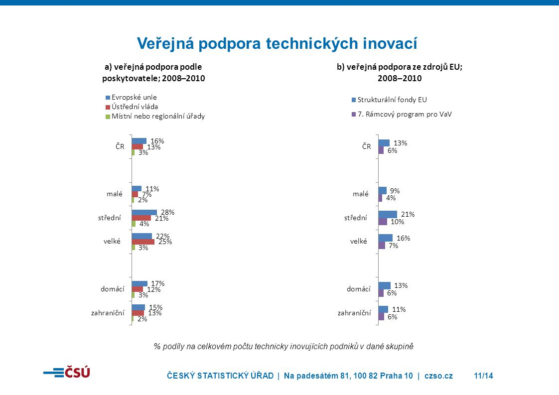 ČESKÝ STATISTICKÝ ÚŘAD | Na padesátém 81, 100 82 Praha 10 | czso.cz12/14 Spolupráce na technických inovacích % podíly na celkovém počtu technicky inovujících podniků v dané skupině
