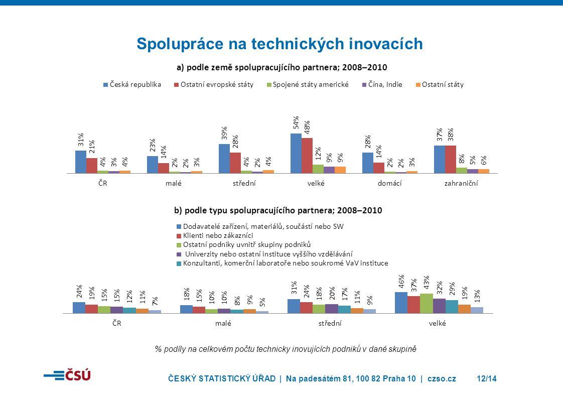 ČESKÝ STATISTICKÝ ÚŘAD | Na padesátém 81, 100 82 Praha 10 | czso.cz12/14 Spolupráce na technických inovacích % podíly na celkovém počtu technicky inov