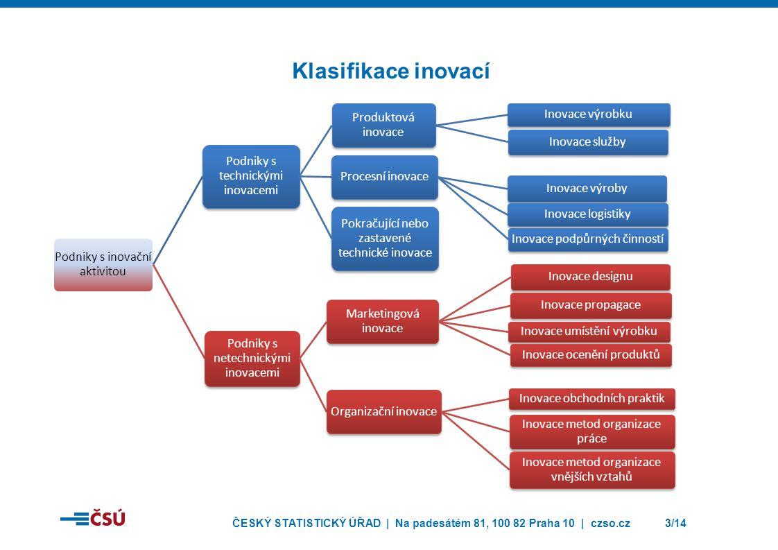 ČESKÝ STATISTICKÝ ÚŘAD | Na padesátém 81, 100 82 Praha 10 | czso.cz3/14 Klasifikace inovací Podniky s inovační aktivitou Podniky s technickými inovace