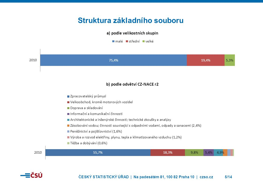 ČESKÝ STATISTICKÝ ÚŘAD | Na padesátém 81, 100 82 Praha 10 | czso.cz6/14 Celkový podíl inovujících podniků podle typu inovace % podíly na celkovém počtu podniků v dané skupině PODNIKŮ