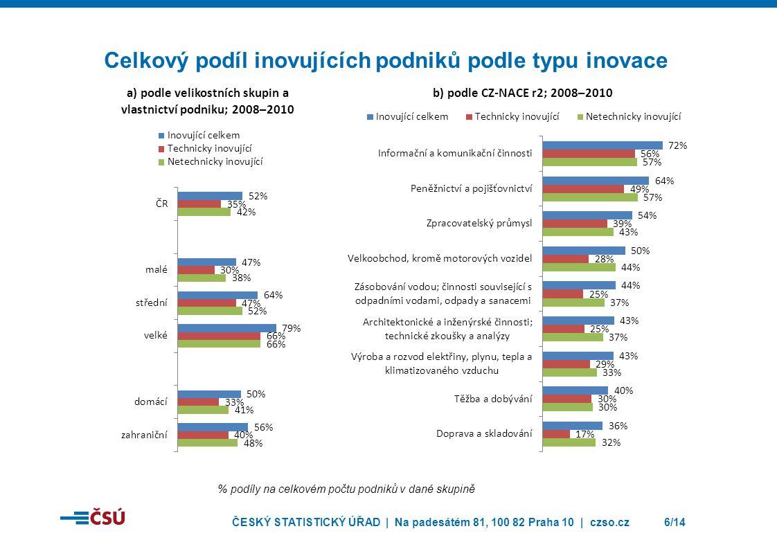 ČESKÝ STATISTICKÝ ÚŘAD | Na padesátém 81, 100 82 Praha 10 | czso.cz7/14 Podíl technicky inovujících podniků podle typu inovace % podíly na celkovém počtu podniků v dané skupině