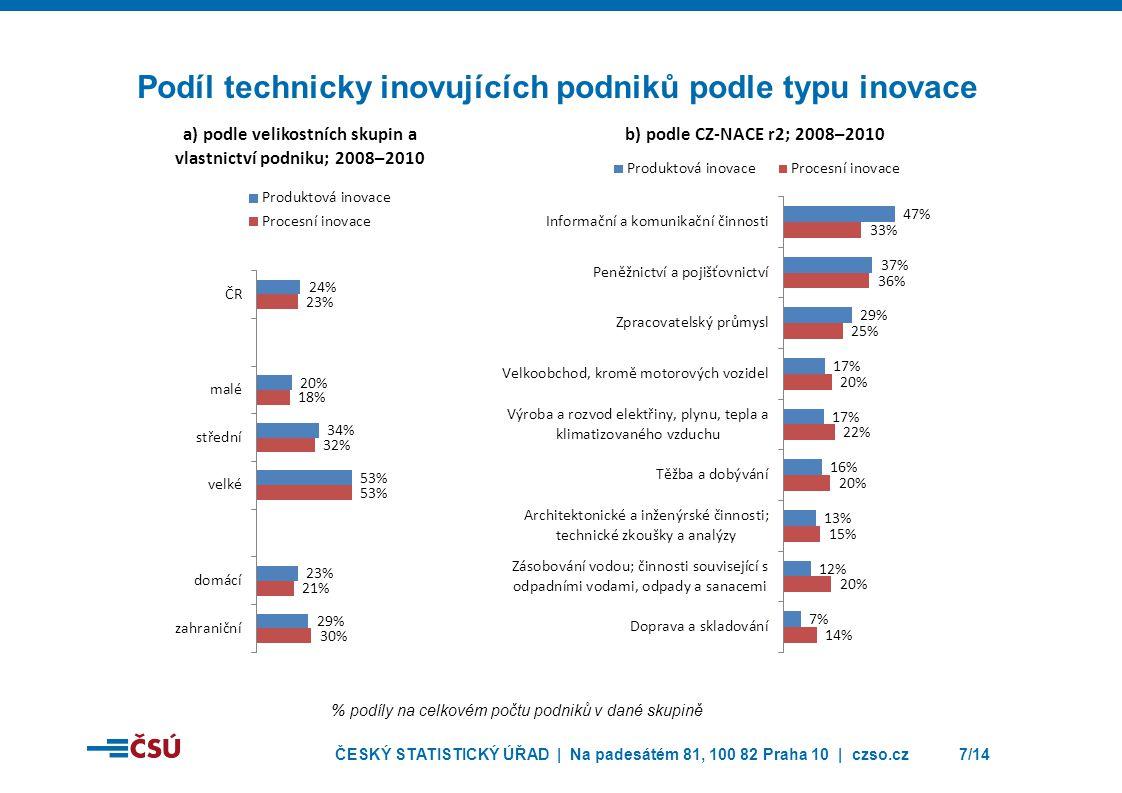 ČESKÝ STATISTICKÝ ÚŘAD | Na padesátém 81, 100 82 Praha 10 | czso.cz7/14 Podíl technicky inovujících podniků podle typu inovace % podíly na celkovém po