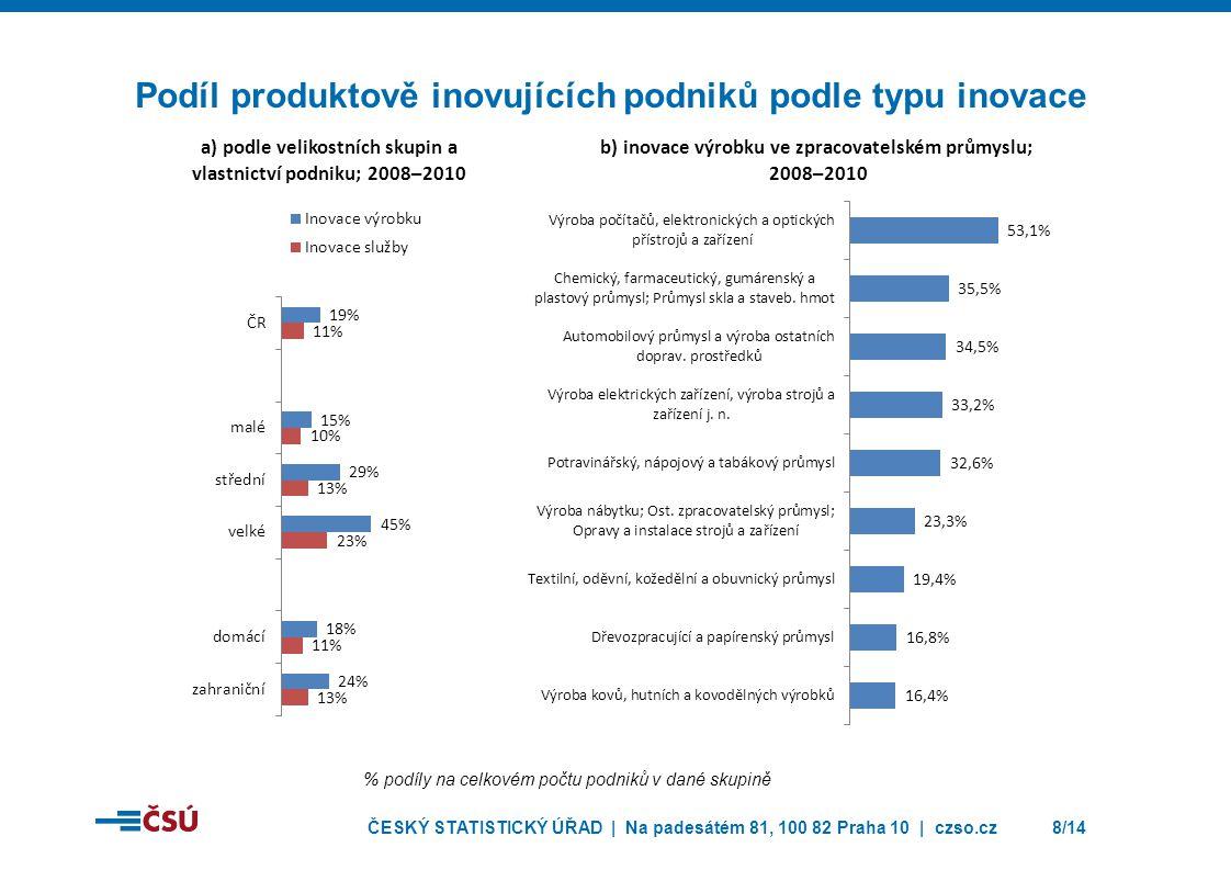 ČESKÝ STATISTICKÝ ÚŘAD | Na padesátém 81, 100 82 Praha 10 | czso.cz8/14 Podíl produktově inovujících podniků podle typu inovace % podíly na celkovém p