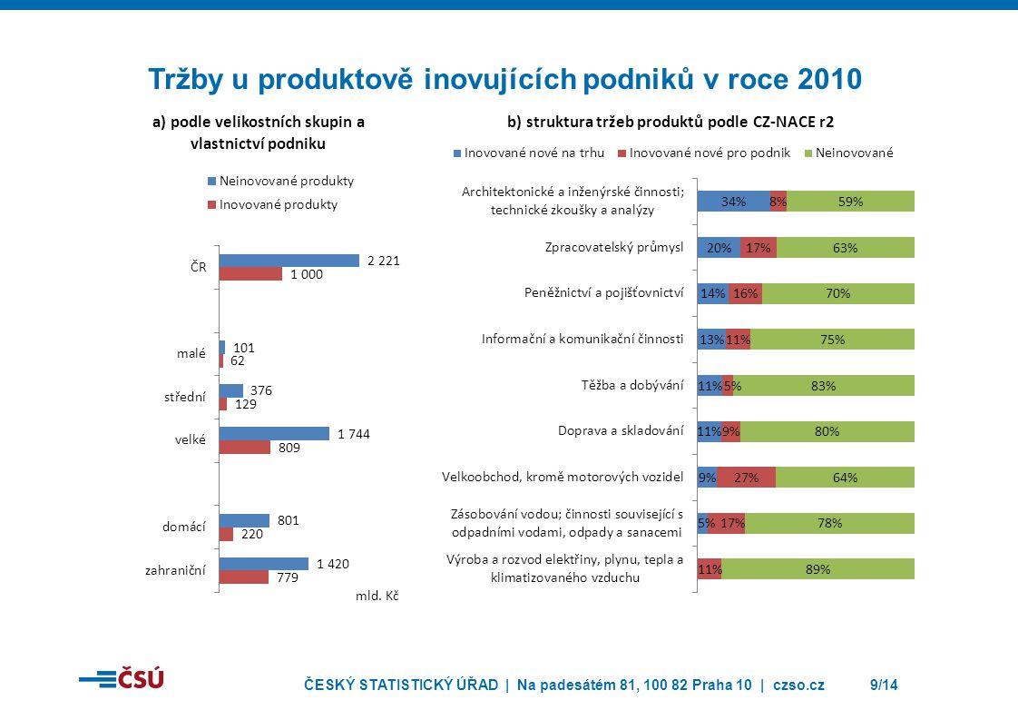 ČESKÝ STATISTICKÝ ÚŘAD | Na padesátém 81, 100 82 Praha 10 | czso.cz10/14 Náklady na technické inovace v roce 2010