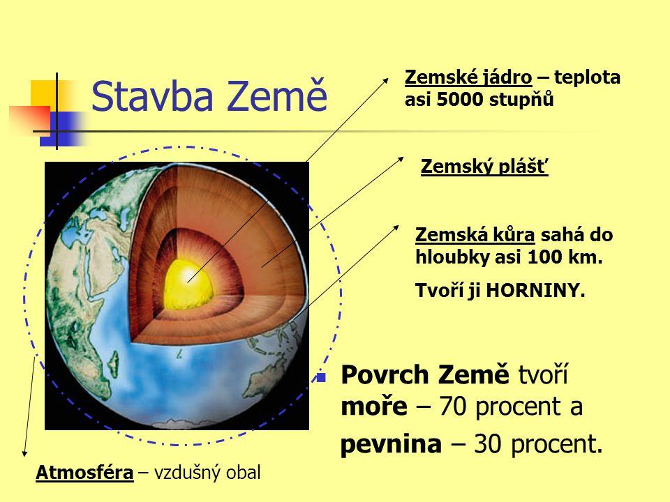 Stavba Země Zemské jádro – teplota asi 5000 stupňů Zemský plášť Zemská kůra sahá do hloubky asi 100 km. Tvoří ji HORNINY. Povrch Země tvoří moře – 70