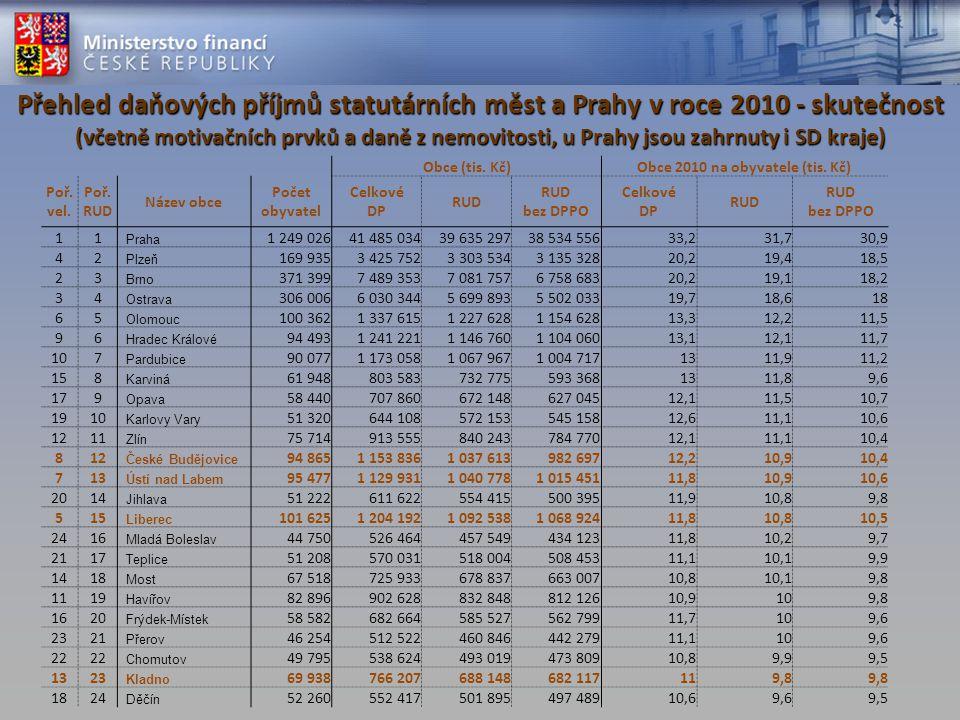Návrh novely RUD – principy Sledované principy : dosažení 3-násobku ve sdílených daních na obyvatele (Praha versus kategorie obcí s nejnižšími příjmy) posílení ze SR (7,0 mld.