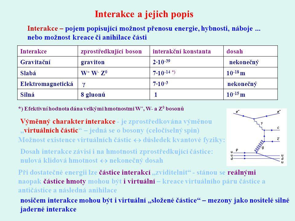 """Interakce a jejich popis Výměnný charakter interakce - je zprostředkována výměnou """"virtuálních částic"""" – jedná se o bosony (celočíselný spin) Možnost"""