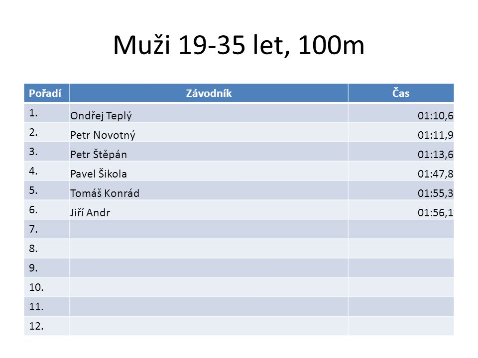 Muži 19-35 let, 100m PořadíZávodníkČas 1. Ondřej Teplý01:10,6 2.