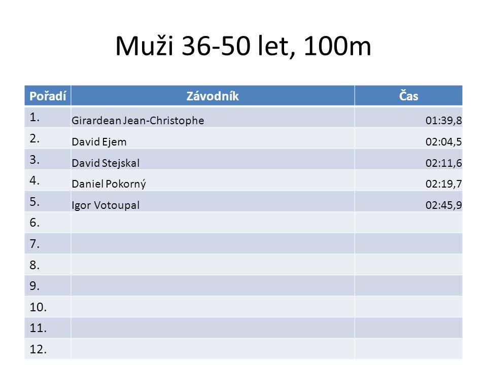 Muži 36-50 let, 100m PořadíZávodníkČas 1. Girardean Jean-Christophe01:39,8 2.