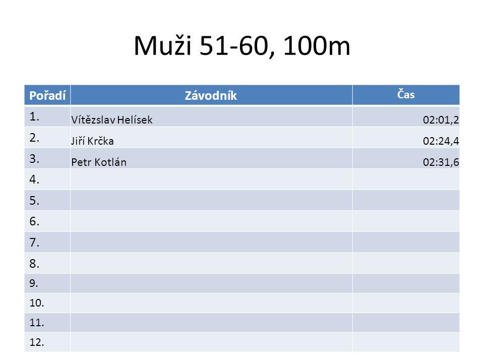 Muži 51-60, 100m PořadíZávodník Čas 1.Vítězslav Helísek02:01,2 2.