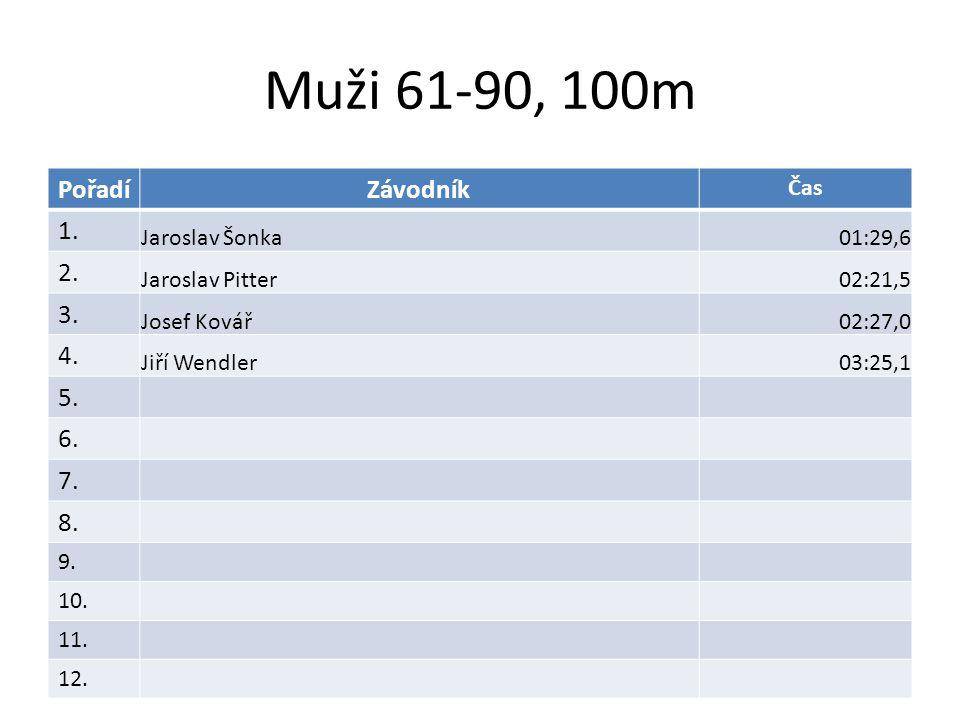Muži 61-90, 100m PořadíZávodník Čas 1.Jaroslav Šonka01:29,6 2.
