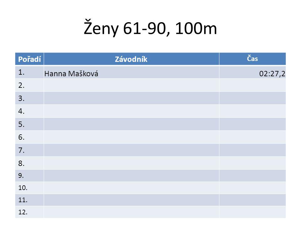 Ženy 61-90, 100m PořadíZávodník Čas 1. Hanna Mašková02:27,2 2. 3. 4. 5. 6. 7. 8. 9. 10. 11. 12.