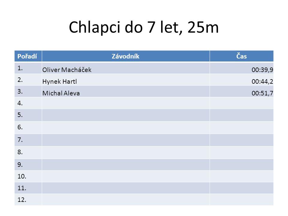 Chlapci do 7 let, 25m PořadíZávodníkČas 1. Oliver Macháček00:39,9 2.