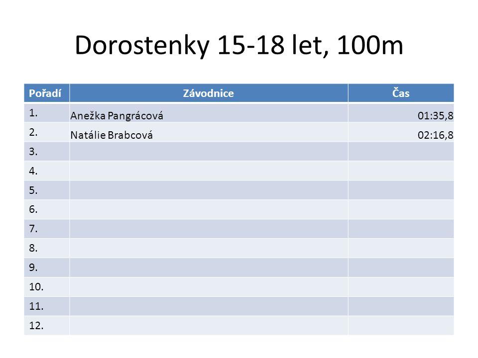 Dorostenky 15-18 let, 100m PořadíZávodniceČas 1.Anežka Pangrácová01:35,8 2.