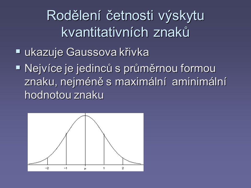 Rodělení četnosti výskytu kvantitativních znaků  ukazuje Gaussova křivka  Nejvíce je jedinců s průměrnou formou znaku, nejméně s maximální aminimáln