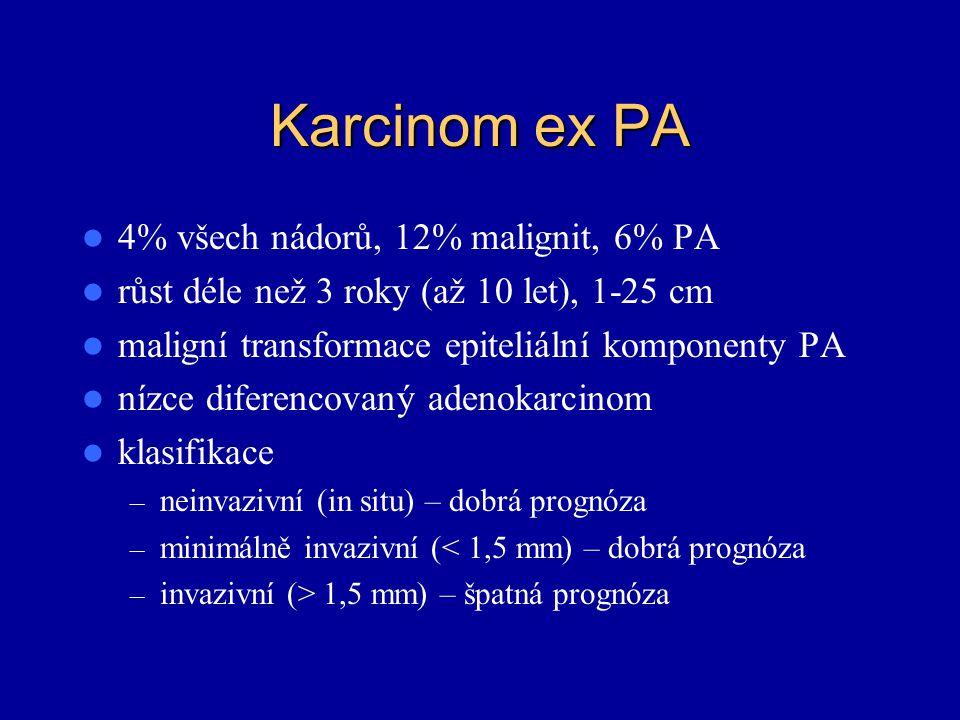 Karcinom ex PA 4% všech nádorů, 12% malignit, 6% PA růst déle než 3 roky (až 10 let), 1-25 cm maligní transformace epiteliální komponenty PA nízce dif