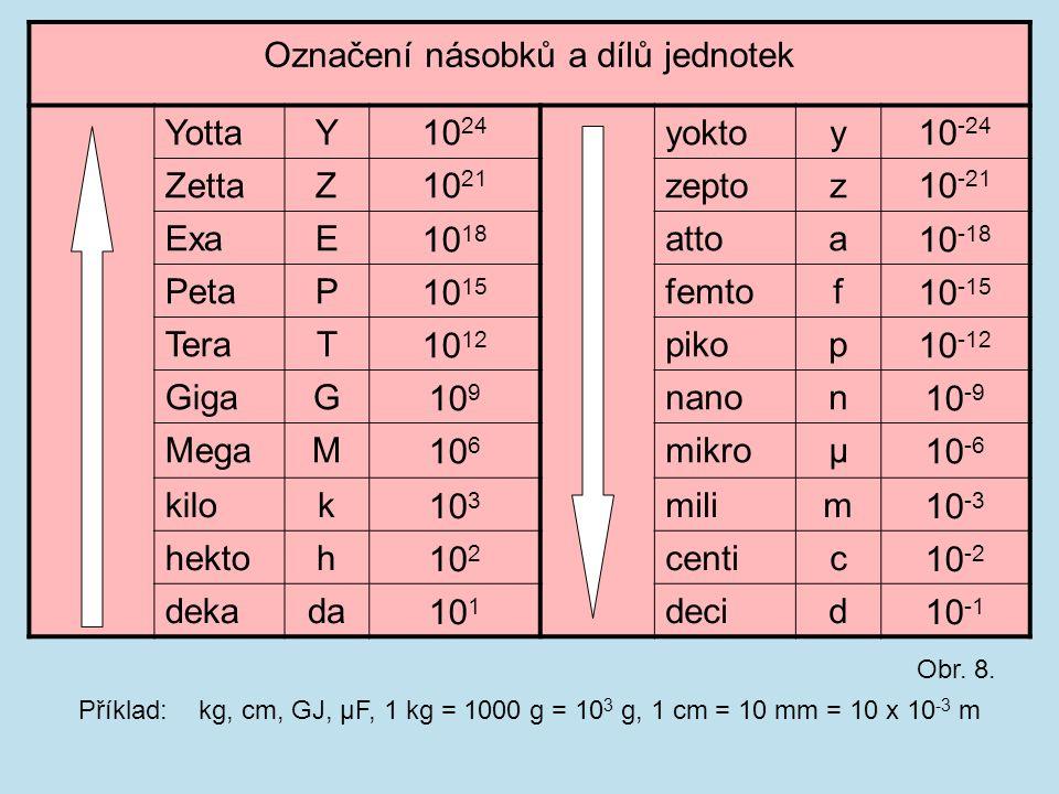 Označení násobků a dílů jednotek YottaY10 24 yoktoy10 -24 ZettaZ10 21 zeptoz10 -21 ExaE10 18 attoa10 -18 PetaP10 15 femtof10 -15 TeraT10 12 pikop10 -1