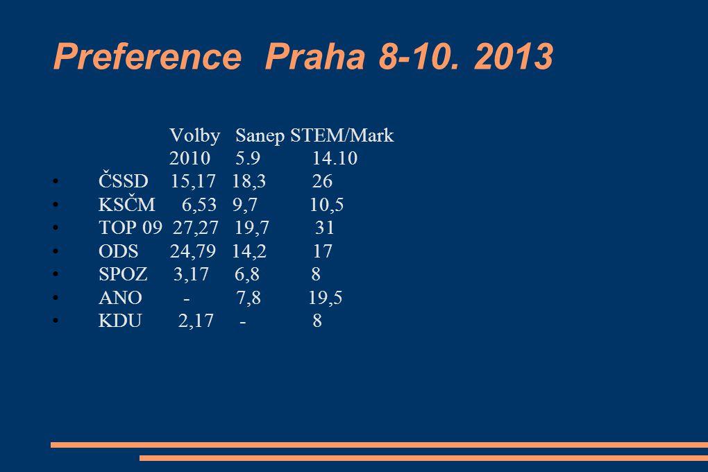 Preference Praha 8-10.