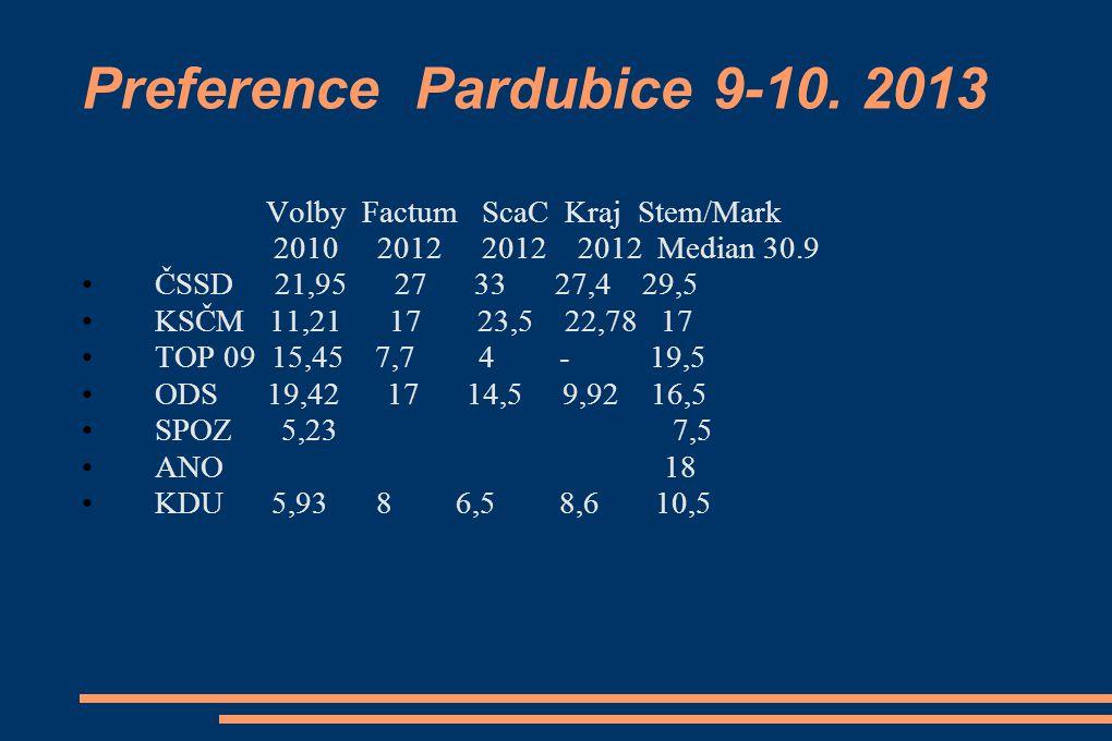 Preference Pardubice 9-10.
