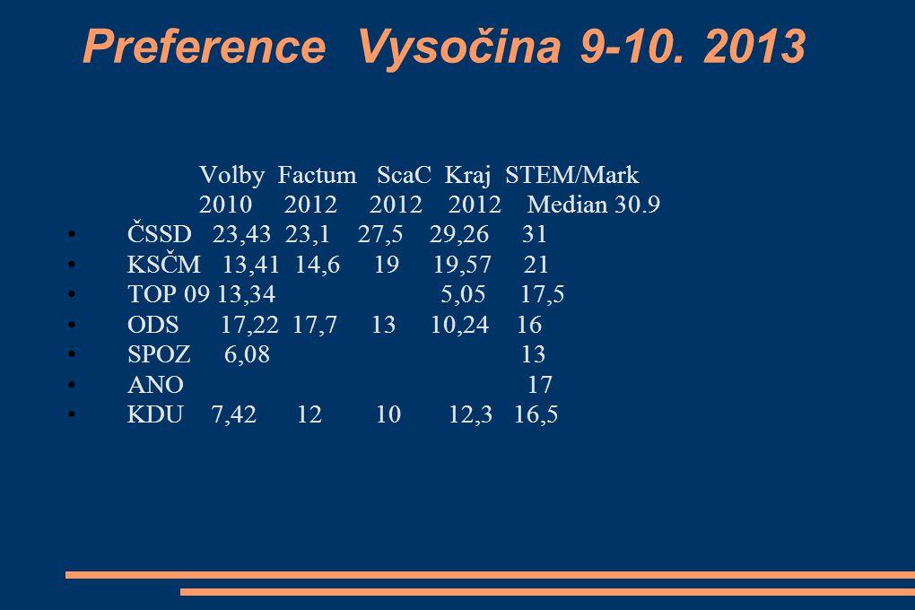 Preference Vysočina 9-10.