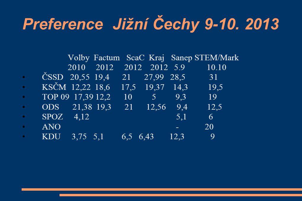 Preference Jižní Čechy 9-10.