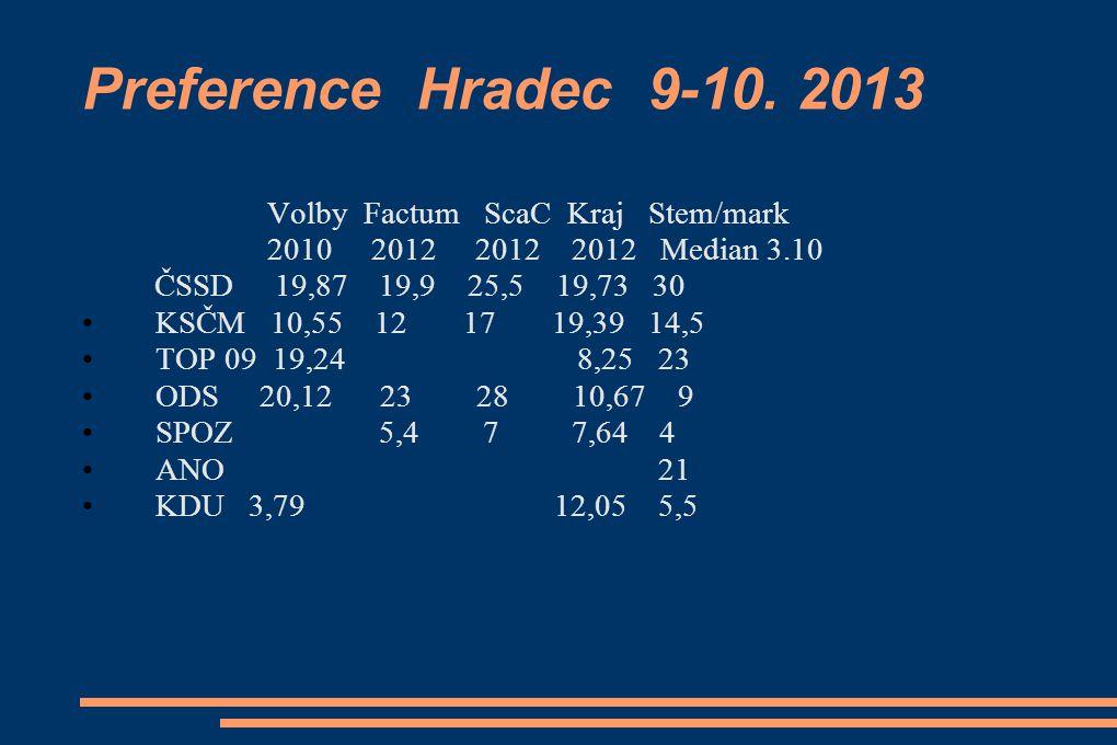 Preference Hradec 9-10.