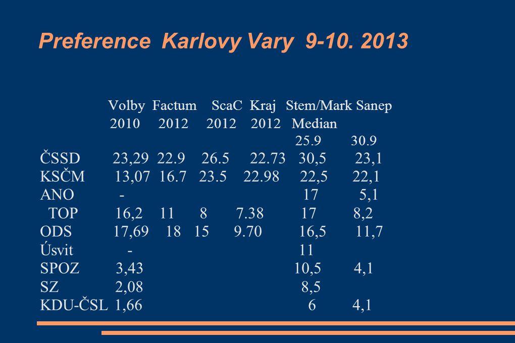 Preference Karlovy Vary 9-10.